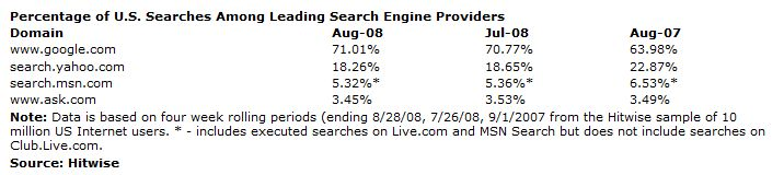Search Engines Market Share US 08 2007