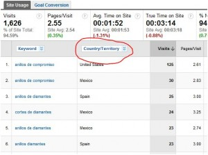 google analytics secondary dimensions